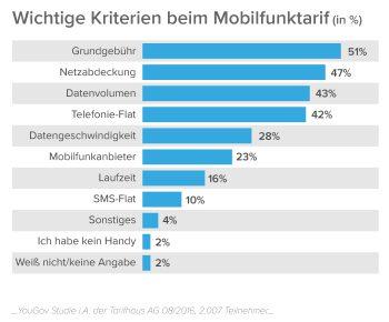 Infografik_Mobilfunktarife_02